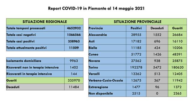 COVID 14 5 21